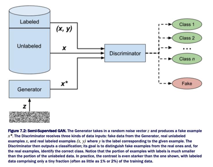 Semi-Supervised GAN – developer-mayuan